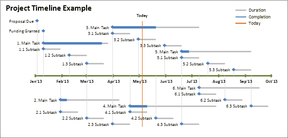 project timeline example showing duration