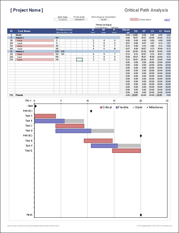 Critical Path Method Cpm Spreadsheet Pert Algorithm