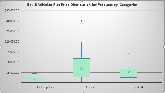 Box and Whisker Chart Example